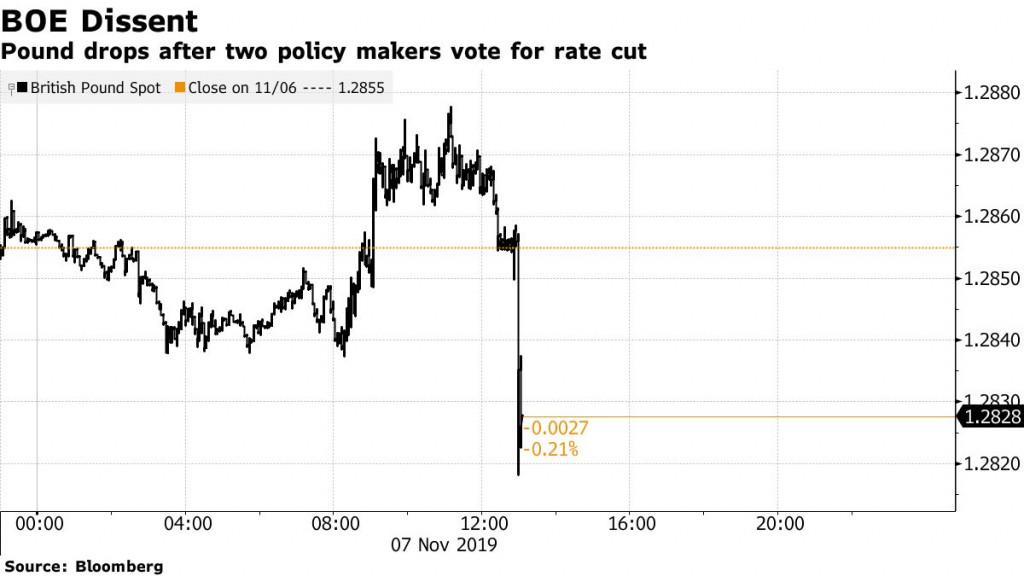 La livre sterling faiblit suite à la décision de la BOE sur les taux d'intérêt