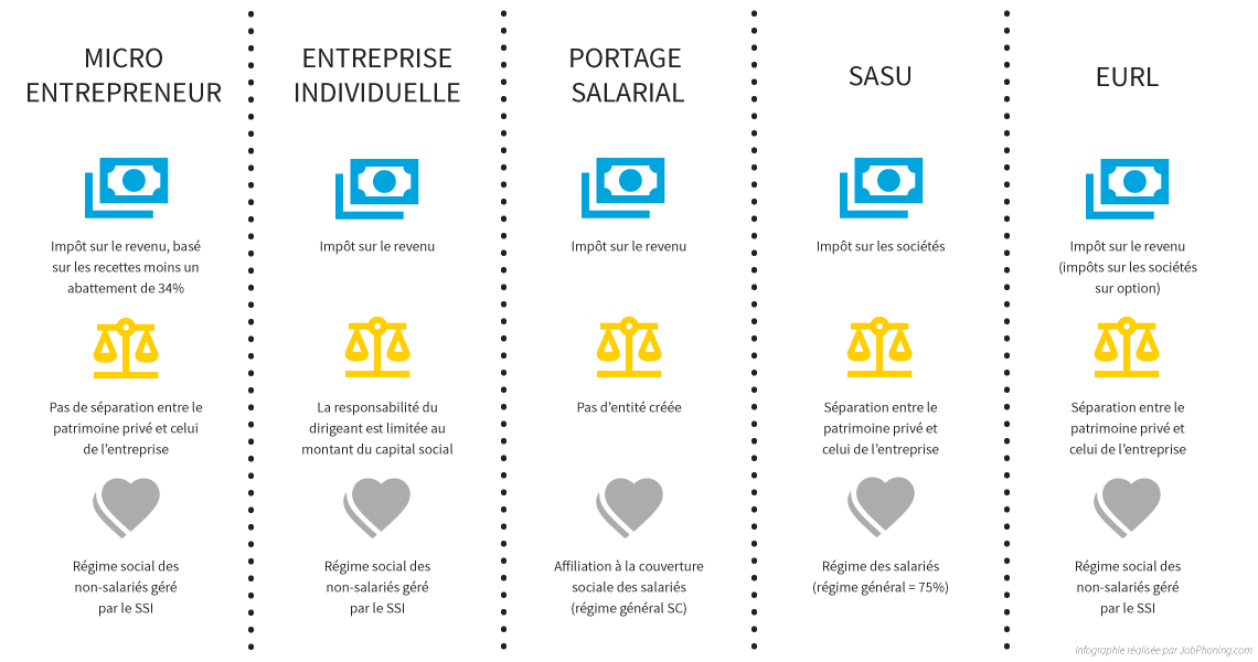 Travail A Domicile Sur Internet Serieux Et Sans Investissement